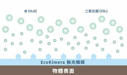 Air Pika 除甲醛原理 無害化分解