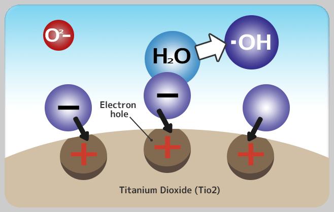 二氧化鈦 從空氣中帶正電荷的水份